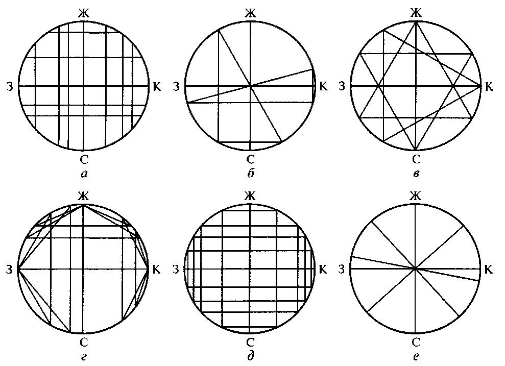 Схемы построения гармоничных